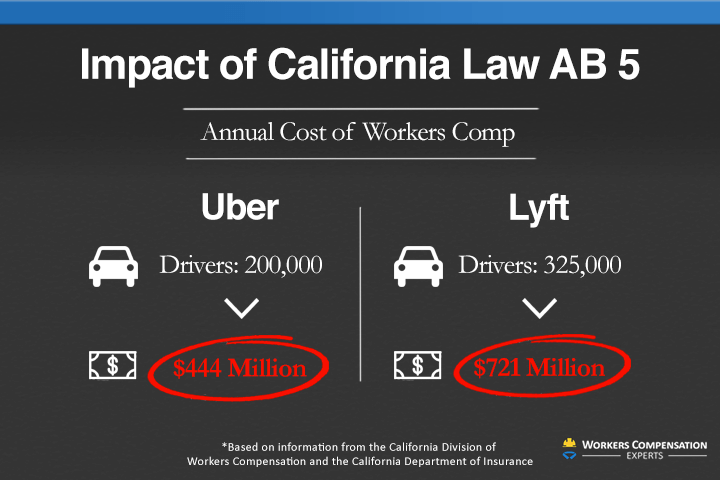Infographic displaying cost of workers comp after California law AB 5