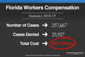Infographic show number of workers comp cases and total cost in Florida